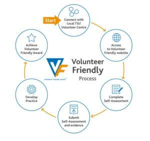 Volunteer Friendly 6 step process 300x282